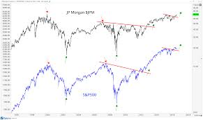 jp morgan stock chart what does j p morgan testing all time highs mean for us