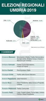 Elezioni Umbria, risultati ufficiali: Donatella Tesei nuova ...