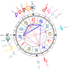Bill Gates Birth Chart Astrology And Natal Chart Of Melinda Gates Born On 1964 08 15