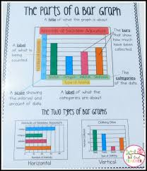 Parts Of A Bar Graph Anchor Chart Make Graphing Fun Math Workshop Math Charts Teaching Math