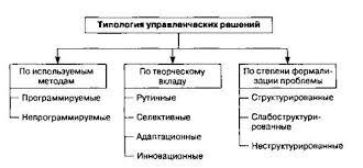 Курсовая работа Принятие и реализация управленческих решений  Рисунок 1 1 Типология управленческих решений
