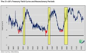 Historical Yield Curve Chart Is The Yield Curve Still A Dependable Signal Silveristhenew
