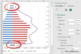 How To Make A Population Pyramid With Projection Lines
