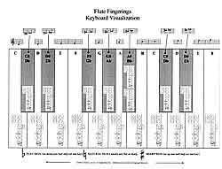 F Tuba Finger Chart Fingering Charts For Band Instruments