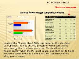 Dell Optiplex Comparison Chart Pc Energy Conservation Meijer