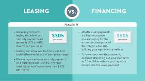 Leasing Vs Buying Cars Lease Versus Finance Car Under Fontanacountryinn Com