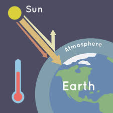 What Is The Greenhouse Effect Nasa Climate Kids