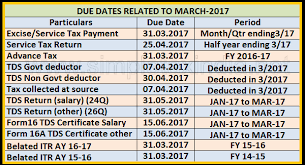 Tcs Rate Chart For Fy 2018 19 Due Dates Related To 31st March 2017 Tds Tcs Income Tax