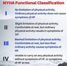 Nyha Classification Chart New York Heart Association Nyha