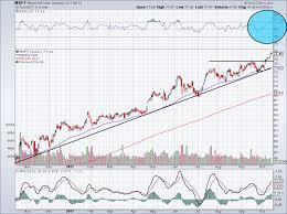 Microsoft Stock Quote Impressive Msft Stock Quote Alluring Investors Mull Moves As Microsoft