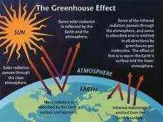 increasing greenhouse gas levels are enhancing the greenhouse  greenhouse effect and global warming compare and contrast essay compare and contrast essay global warming global warming or the greenhouse effect is a more