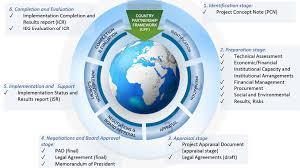 Adb Organizational Chart 2018 World Bank Project Cycle
