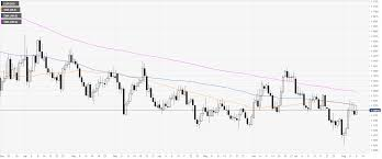 Eur Usd 4 Hour Chart Eur Usd Technical Analysis Euro Ending The Week Near The