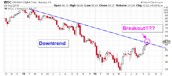 Wdc Stock Chart Western Digital Corp Wdc Stock Bulls Need To See This