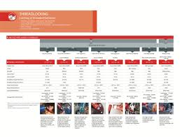 Loctite Threadlocker Chart Loctite Threadlocking Information Anzor