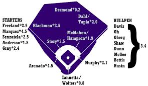 Mets Depth Chart 2019 2019 Zips Projections Colorado Rockies Fangraphs Baseball