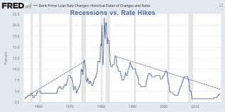 Market Crash History Chart
