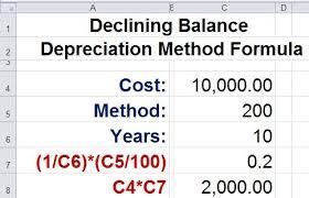 Different Depreciation Methods Methods Archives Depreciation Guru