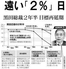 「日銀黒田総裁直近の発言」の画像検索結果