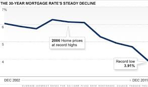 30 Year Mortgage Rates Monthly Chart Mortgage Rates Hit Another Record Low Dec 22 2011