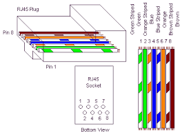 wiring diagram for rj45 jacks wiring diagram Wiring Diagram For Rj45 wiring diagram for rj45 jacks stunning rj45 jack pinout pictures wiring diagram for rj45 connector