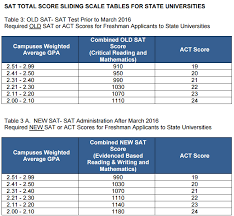 college gpa scale your gpa according to college admissions collegefindme