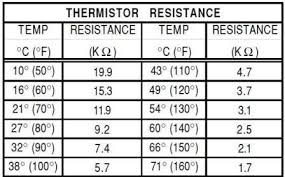 Ge Refrigerator Thermistor Chart Veritable Thermistor Table 10k Sensor Resistance Chart 5k