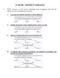 Steps To Writing An Argumentative Essay Easy Steps Writing Argumentative Essay Hamlet Research Paper