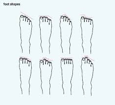 Types Of Feet Can Foot Shape Determine Your Ancestry Or