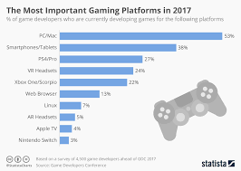 Chart The Most Important Gaming Platforms 2017 Statista