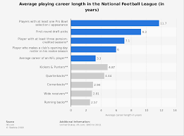Nfl Coaches Play Chart Nfl Average Career Length Statista