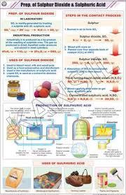 Prep Of Sulphur Dioxide Sulphuric Acid For Chemistry Chart