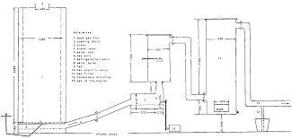 4 1 description of the wood gas power plant figure 4 2 sketch of the wood gasifier at the sapire sawmill