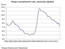 Oregon Unemployment Rate Hits Lowest Level Since 2008