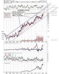 Part Vi Precious Metals Stock Charts Gold Eagle