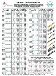 Screw Pilot Hole Size Chart Metric Www Bedowntowndaytona Com