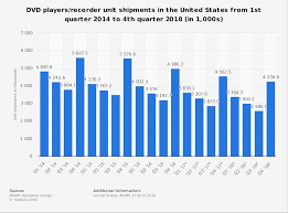 Dvd Players Recorders Us Shipments 2014 2018 Statista