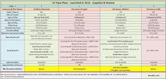 Lic New Plans List 2016 2017 Features Snapshot Review