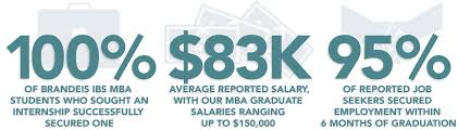 mba program career support placements and connections brandeis 100% of ibs mba students who sought an internship successfully secured one 83