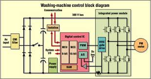 principles of operation ac vfd drives natural resources canada Variable Frequency Drive Wiring Diagram variable frequency drive block diagram the wiring diagram, block diagram VFD Wiring Practices