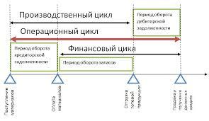 Продолжительность производственного цикла оценка Производственный финансовый и операционный цикл на предприятии