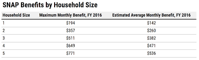 Texas Food Stamp Income Chart A New Trump Rule Could Take Food Stamps Away From 755 000