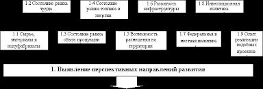 Курсовая Менеджмент Инновационный проект этапы функционирования и  Определение благоприятных условий · предварительный технико экономический анализ анализ альтернативных вариантов и выбор направления проекта
