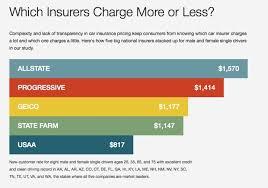 Progressive Car Insurance Loyalty Chart Bedowntowndaytona Com
