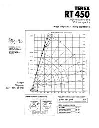 Terex Rt450 Load Chart