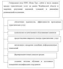 Стратегическое управление и планирование курсовая стратегическое управление и планирование курсовая