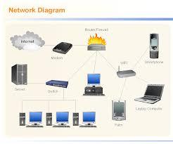 diagram a network network diagram tool network design tool network cable diagram