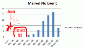 Sales Chart Sales Charts Its Relaunch Season For Marvel Again Marvel Sales