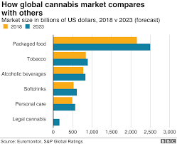 Cannabis Laced Beer And Dog Treats Excite Big Firms Bbc News