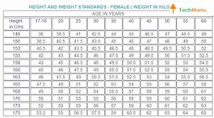 Faithful Marine Corps Weight Charts Marine Corps Weight Charts